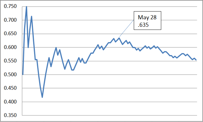 Graph of the Reds' record so far this season