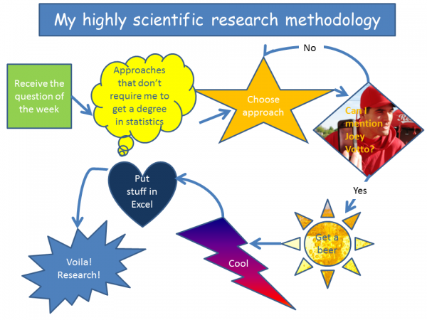 You can tell it's highly scientific by the Comic Sans title.